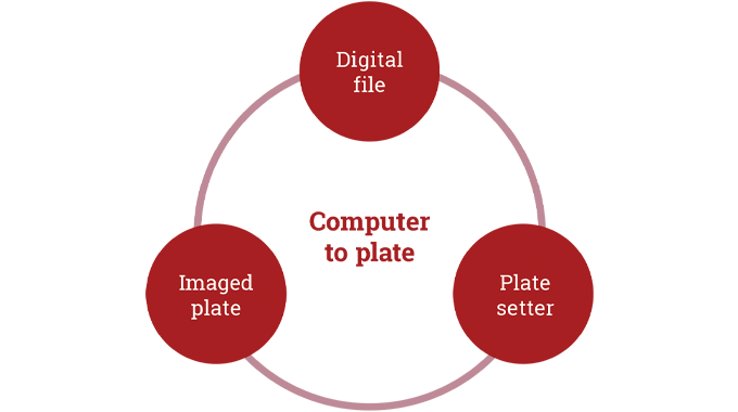 figure 5.8 - computer to plate ctp imaging