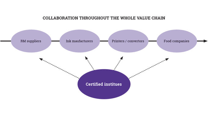 Figure 5_12 Collaboration throughout the whole value chain