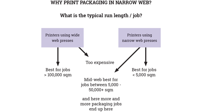 Figure 5_1 Why print flexible packaging on narrow- or mid-web presses. Source- FlintGroup