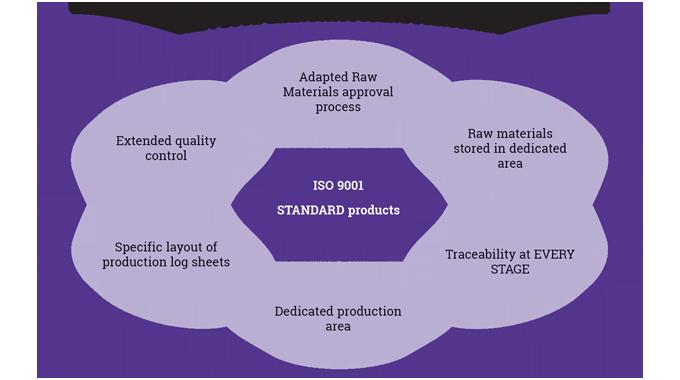 Figure 5_4 Good manufacturing processes
