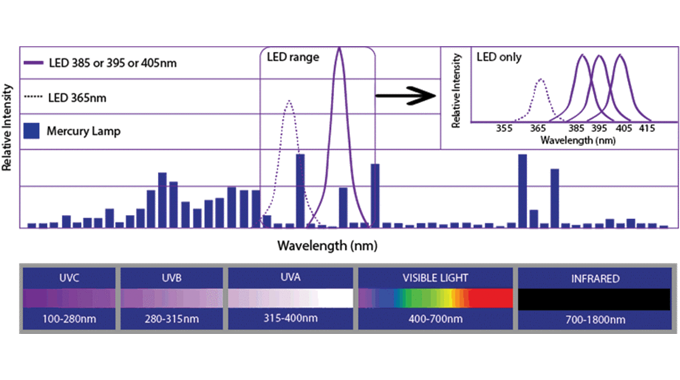 Figure 5_6 Wavelengths of UV Mercury and UV LED lamps. Source- Phoseon