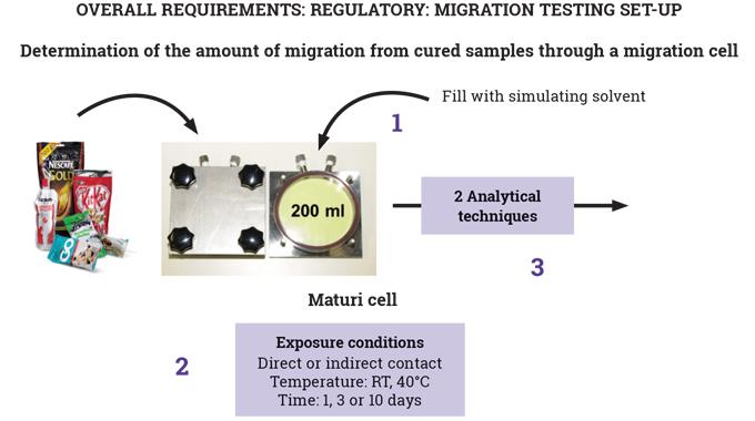 Figure 5_8 Migration Testing Set-up