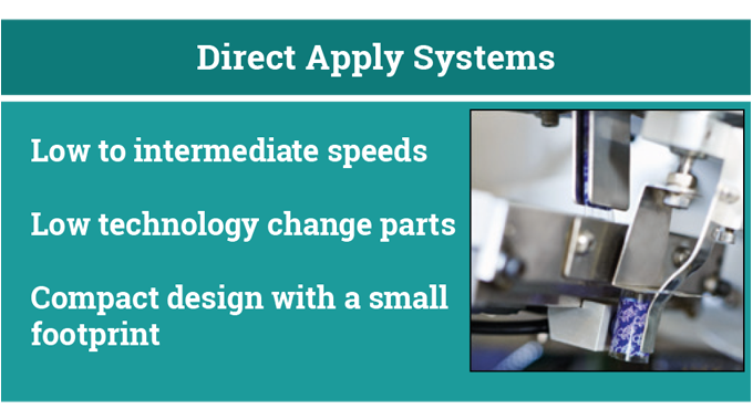 Figure 6.10 Direct apply systems © 2017 Accraply, Inc