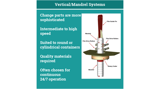 Figure 6.12 The vertical mandrel sleeve application system © 2017 Accraply, Inc