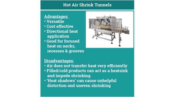 Figure 6.13 Advantages and disadvantages of hot air shrink tunnels © 2017 Accraply, Inc