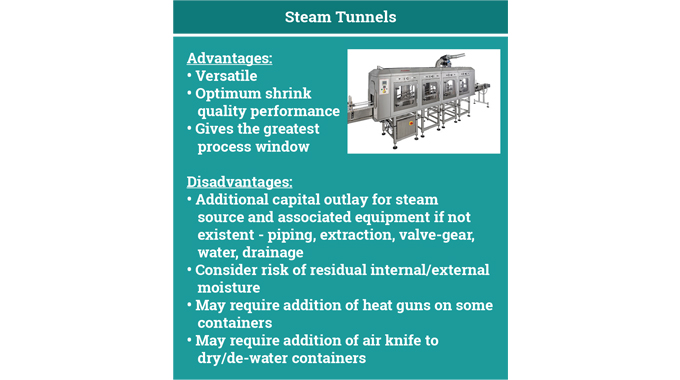 Figure 6.15 Advantages and disadvantages of steam shrink tunnels © 2017 Accraply, Inc