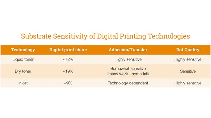 Figure 6.1 - Substrate sensitivity of digital printing technologies. Courtesy Avery Dennison/ExxonMo