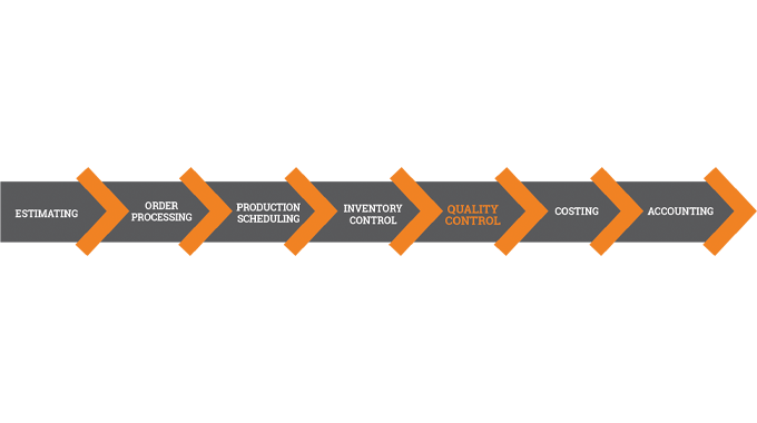 Figure 6.1 Quality control is becoming an integral part of an MIS and automated workflow process