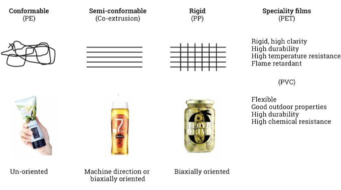 Figure 6.1 Types of filmic facestocks
