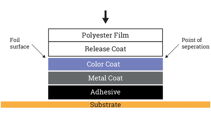 Figure 6.2 - Diagram shows the structure and composition of hot stamping foils