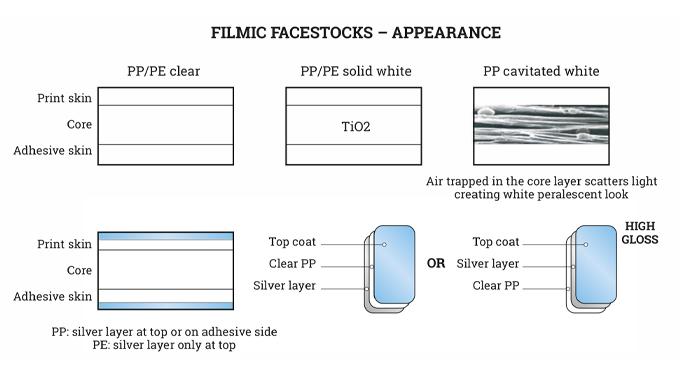 Figure 6.2 Filmic facestock appearance
