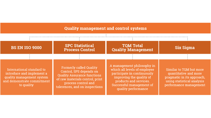 Figure 6.2 Quality management and control systems used in the label and package printing industry