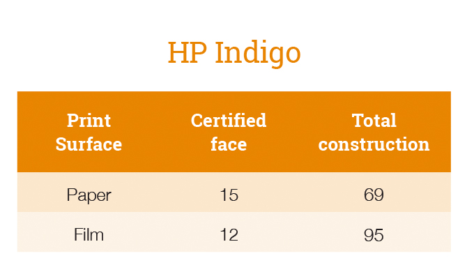 Figure 6.3 - Table shows Avery Dennison HP Indigo certified substrates. Courtesy of Avery Dennison