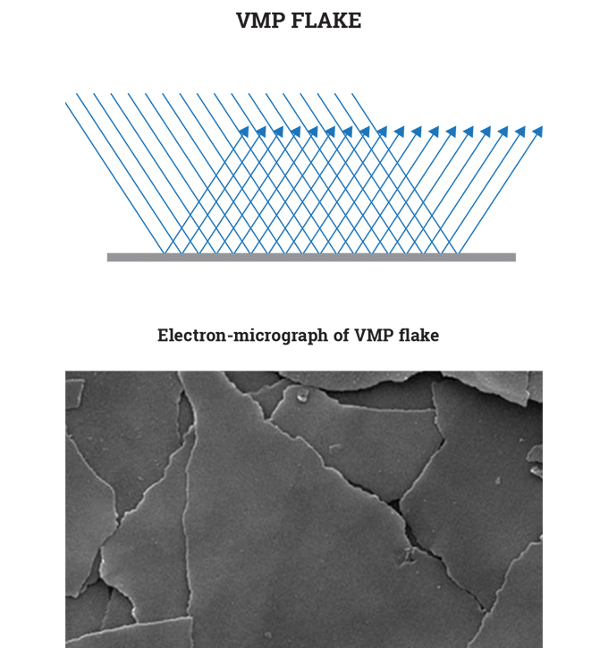 Figure 6.3 - The improved structure and alignment that can be achieved with a VMP flake versus a con