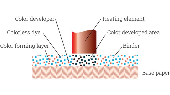 Figure 6.3 - The special heat-sensitive chemical coating on the label substrate darkens under the ac