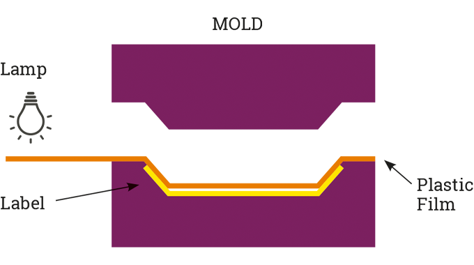 Figure 6.3 In-mold labeling using the thermoforming process
