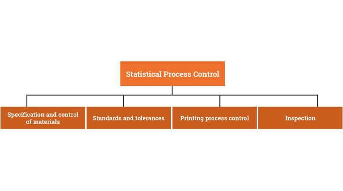 Figure 6.3 Key elements in the operation of a statistical process control system