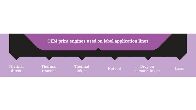 Figure 6.4 -  OEM print engine technologies
