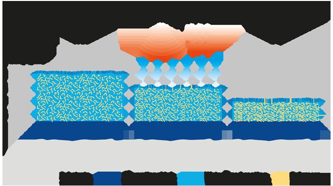 Figure 6.4 Drying of water-based coatings
