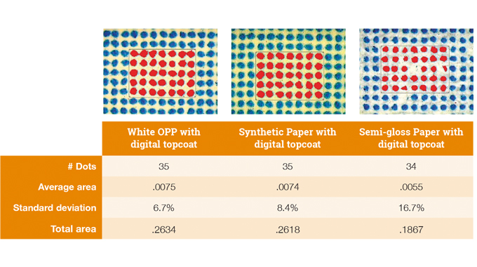 Figure 6.5 - Illustration of liquid toner printing with 30% cyan dots, courtesy Avery Dennison