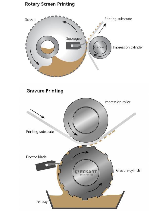 Figure 6.5 - Printing VMP Rotary Screen versus Gravure
