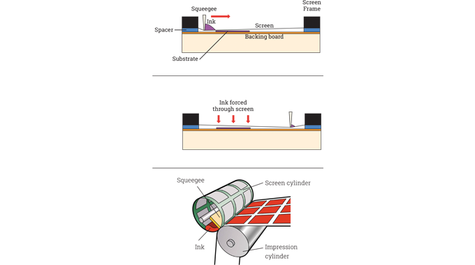 Figure 6.5 - The illustration shows flat screen printing and rotary screen printing
