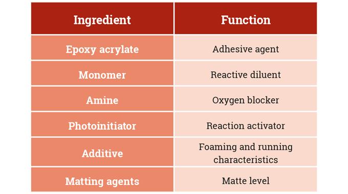 Figure 6.5 Formulation of UV-based coatings