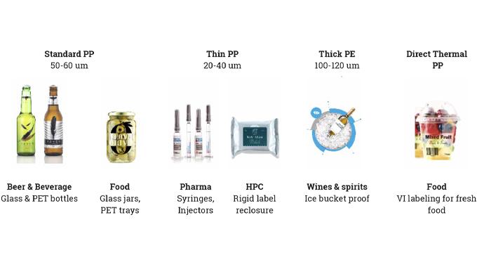 Figure 6.5 Properties of PP