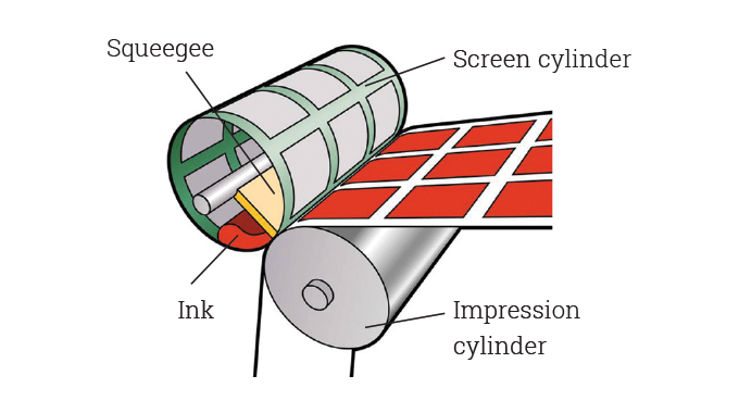 Figure 6.6 - Principle of rotary screen printing showing the ink and squeegee inside the screen cyli