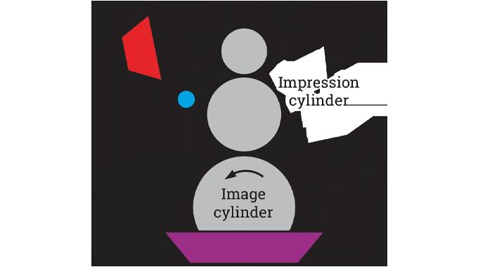 Figure 6.6 - Schematic of a gravure print unit