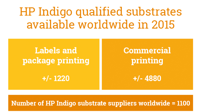 Figure 6.7 - The table shows the current list of HP Indigo qualified substrates by end-use printing