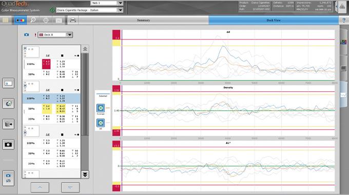 Figure 6.7 QuadTech Color Measurement Screen showing trends
