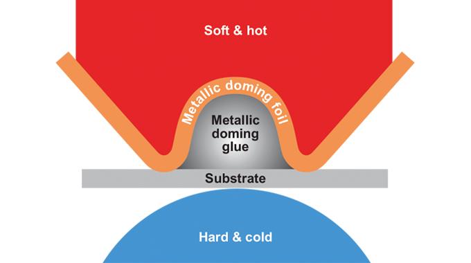 Figure 6.9 - The metallic doming process. Source- Gallus