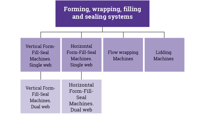 Figure 6_1 The main types of forming, wrapping, filling and sealing machines