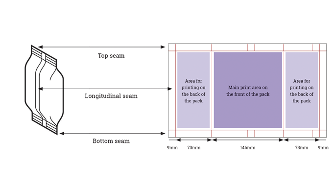 Figure 6_2 How the flat printed substrate ends up as a sealed and seamed pack. The areas available f