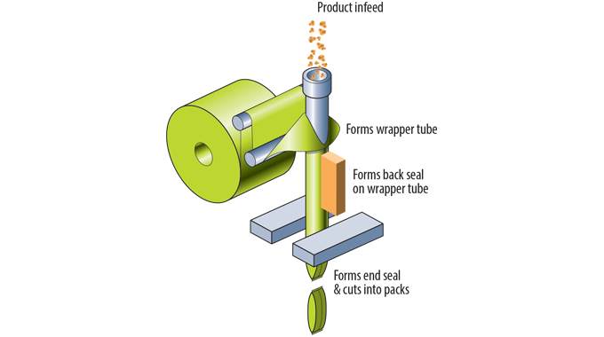 Figure 6_3 Diagram shows the stages in the operation of a single web form fill and seal machine