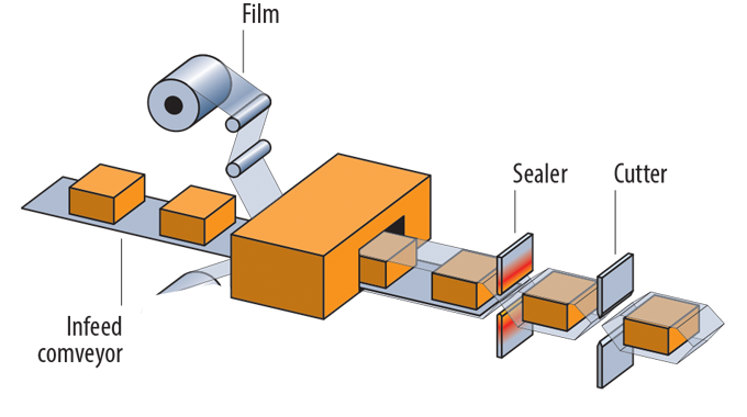 Figure 6_5 The basic principle of a horizontal flow wrapping machine