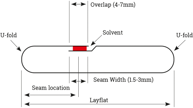 Figure 7.11 Sleeve welding key terminology and specification guidance
