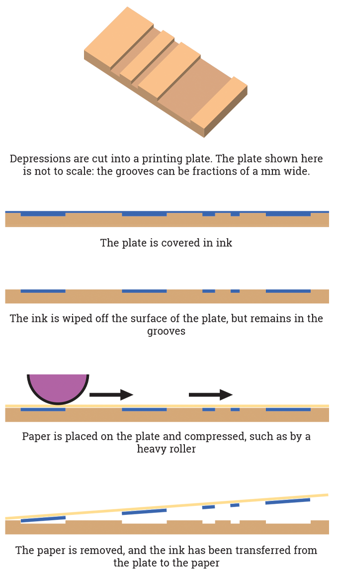 Figure 7.1 - The intaglio process explained.png