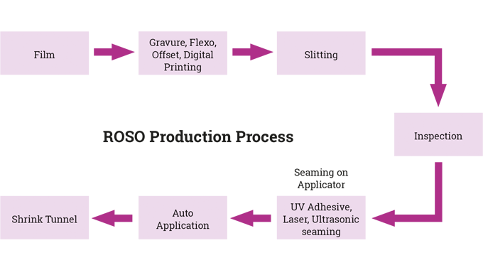 Figure 7.22 Schematic of the ROSO manufacturing/application process