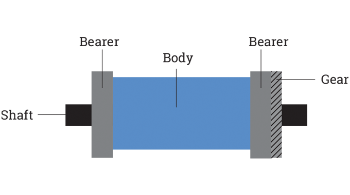 Figure 7.2 - Components of a typical cylinder