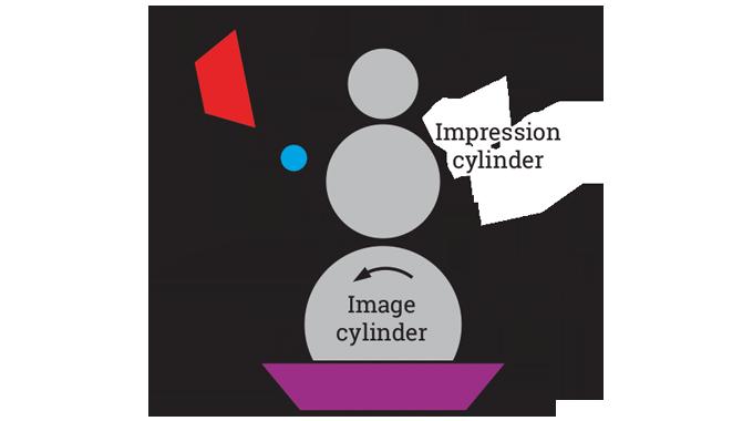 Figure 7.2 - Principles of gravure process