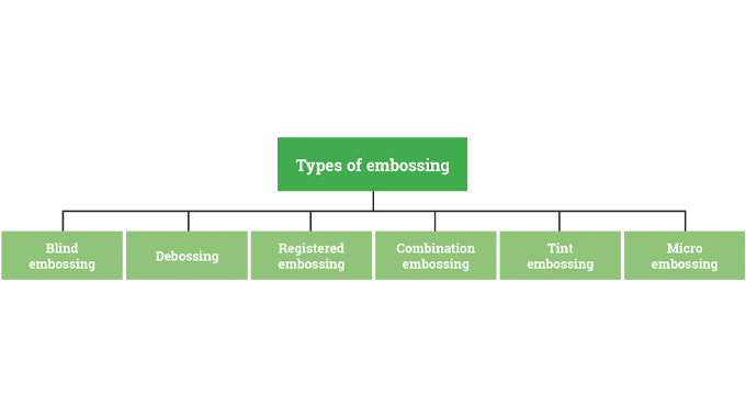 Figure 7.2 - Types of embossing used in the label and package decoration sectors