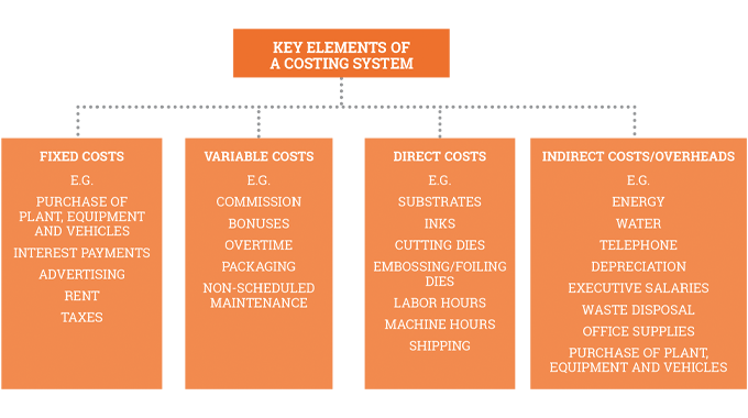 Figure 7.2 Shows some of the key elements in a label or package printing industry job costing module