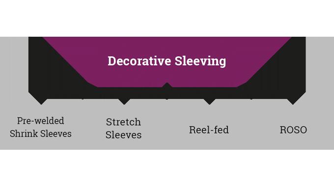 Figure 7.2 Summary of the key decorative sleeving formats