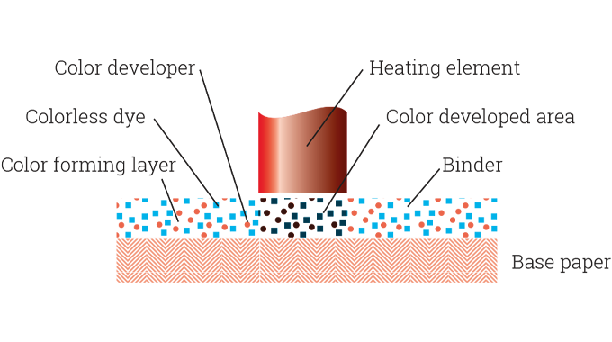 Figure 7.3 - Principle of direct thermal printing. The special heat-sensitive chemical coating on th