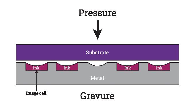 Figure 7.3 - Principles of gravure process