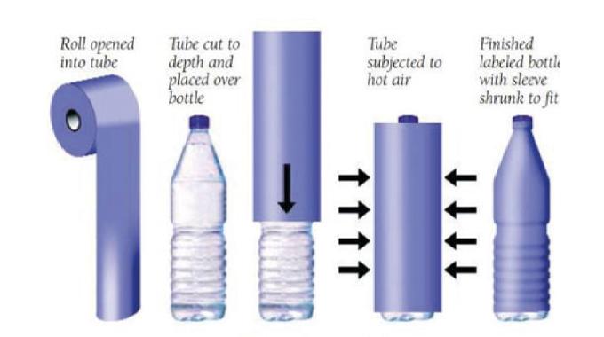 Figure 7.4 Principle of shrink sleeve labeling