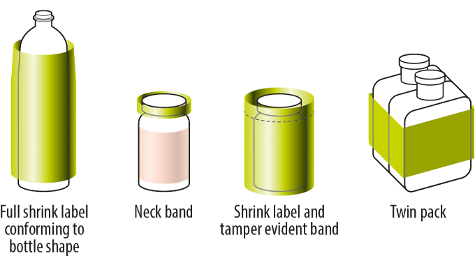 Figure 7.5 Typical shrink sleeve applications