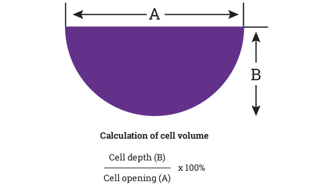 Figure 7.6 - Cell shape and ink volume